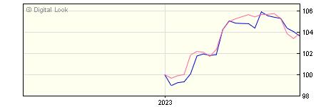 1 Month Fidelity UK Equity Pens 2 Acc NAV