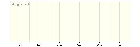1 Year Invesco Emerging European GBP Dis NAV