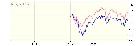 1 Year Aviva Investors UK Listed Equity Income 2 GBP NAV