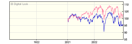 1 Year BMO UK Equity Income 1 Dis NAV