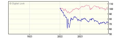 1 Year AXA Sterling Index Linked Bond Z GROSS Acc NAV