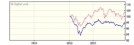 1 Year Insight UK Corporate All Maturities Bond Gross P Acc NAV