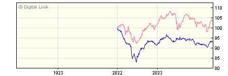 1 Year Insight UK Corporate All Maturities Bond S Acc NAV