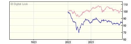 1 Year Insight UK Corporate Long Maturities Bond Gross S Acc NAV