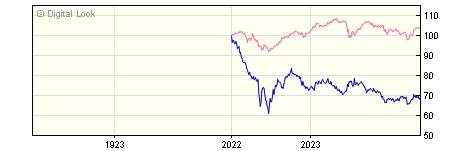 1 Year Insight UK Government Long Maturities Bond Gross P Acc NAV