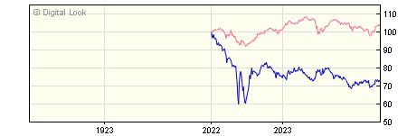 1 Year Insight UK Index Linked Bond Gross P Acc NAV