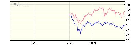 1 Year Insight UK Broad Market Bond Gross S Acc