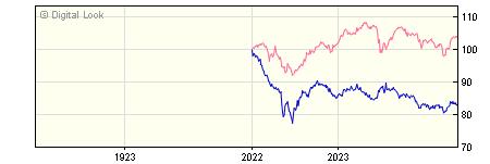 1 Year Insight UK Government All Maturities Bond Gross P Acc NAV