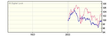 1 Year Insight UK Corporate All Maturities Bond Gross S Dis NAV