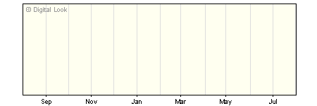1 Year Threadneedle Managed Equity Income Institutional GBP Dis