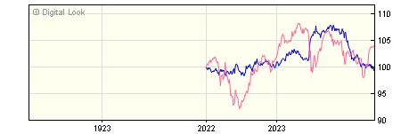 1 Year JP Morgan Global Macro I GBP Net Acc NAV