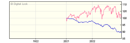 1 Year Investec Diversified Income J 2 GBP Inc NAV