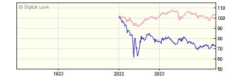 1 Year AXA Sterling Index Linked Bond R GROSS Acc NAV