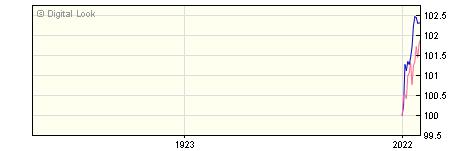 1 Year Invesco European High Income GBP Acc (No Trail) NAV
