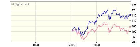 1 Year Invesco European Equity Income GBP Dis NAV