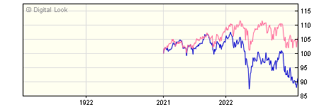 1 Year Invesco European Equity Income GBP Dis (No Trail) NAV