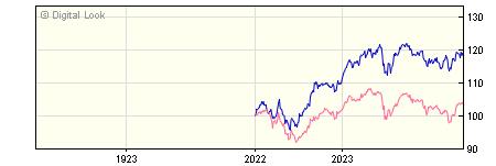 1 Year Invesco European Equity Income GBP Acc (No Trail) NAV