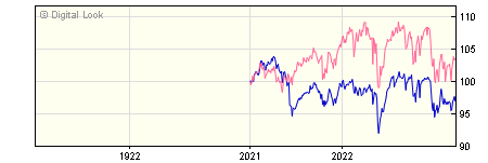 1 Year River & Mercantile UK Equity Income B Inc