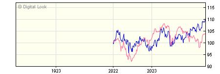 1 Year Invesco Global ex UK Enhanced Index GBP Acc (No Trail) NAV