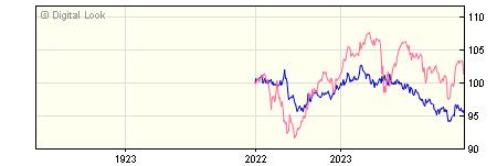 1 Year Invesco Global Bond GBP Acc (No Trail) NAV