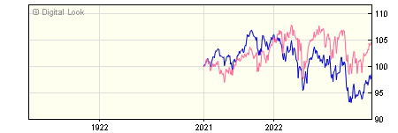 1 Year Invesco Managed Growth GBP Dis (No Trail) NAV