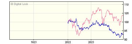 1 Year Invesco Global Bond GBP Dis (No Trail) NAV