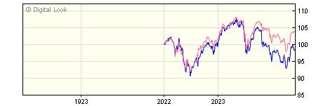 1 Year Vanguard FTSE UK Equity Income Index A Inc NAV