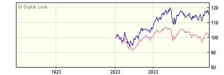 1 Year Invesco European Equity GBP Dis (No Trail) NAV