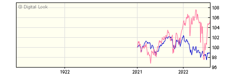 1 Year Insight Broad Opportunities B1 Acc NAV