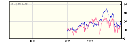 1 Year FundRock FP Russell Investments Real Assets A GBP Acc