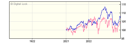 1 Year FundRock FP Russell Investments Real Assets C GBP Acc