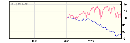 1 Year FundRock FP Russell Investments Defensive Assets A GBP Acc