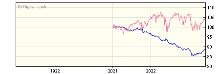 1 Year FundRock FP Russell Investments Defensive Assets C GBP Inc