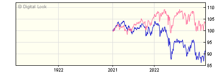 1 Year FundRock FP Russell Investments UK Growth Assets A GBP Acc