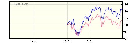 1 Year Merian UK Equity Income U2 GBP Acc NAV