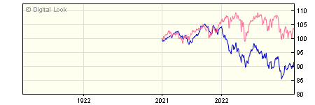 1 Year Stonehage Fleming Global Equities I A Income