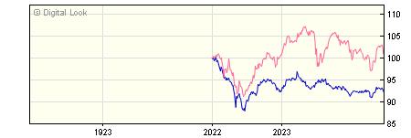 1 Year Vanguard LifeStrategy 20% Equity A GBP Gross Inc NAV