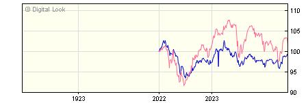 1 Year Barclays Multi Asset Balanced Income B Inc NAV
