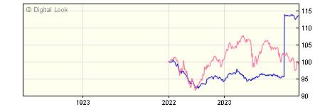 1 Year Barclays Wealth Global Markets 1 B Inc
