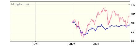 1 Year Barclays Wealth Global Markets 1 R Acc