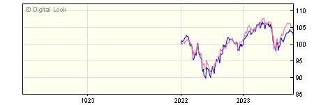 1 Year Quilter Investors UK Equity Large-Cap Dis U2 GBP Dis NAV