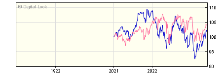 1 Year Quilter Investors Global Equity Index U2 GBP Acc NAV