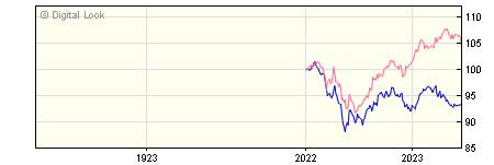 1 Year Invesco Balanced Risk 8 GBP Acc NAV