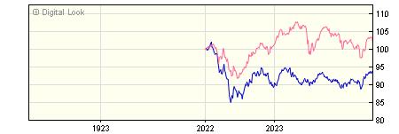 1 Year Invesco Balanced Risk 10 GBP Acc NAV