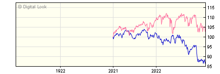 1 Year Invesco Balanced Risk 10 GBP Acc (No Trail) NAV