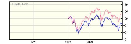 1 Year FIL MoneyBuilder Dividend W GBP Inc NAV