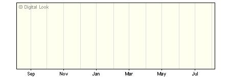 1 Year Liontrust Macro UK Growth I Acc