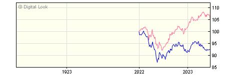 1 Year Invesco Balanced Risk 8 Y GBP Acc NAV