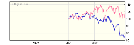 1 Year Invesco Balanced Risk 10 Y GBP Acc NAV