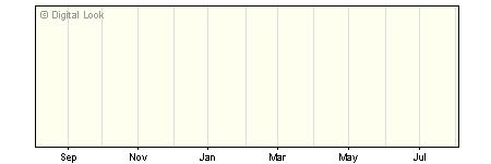 1 Year Invesco Emerging European Y GBP Dis NAV
